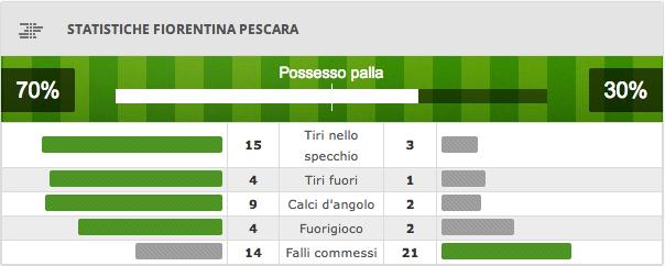 Fiorentina Pescara