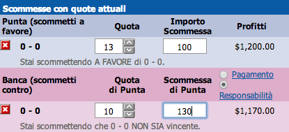 Chiusura scommettitore betting exchange