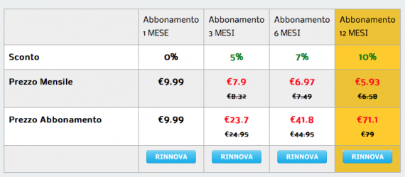 prezzi