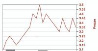 grafici betting exchange