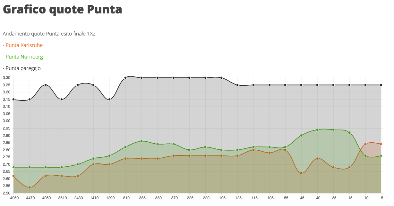 esempio grafico 1