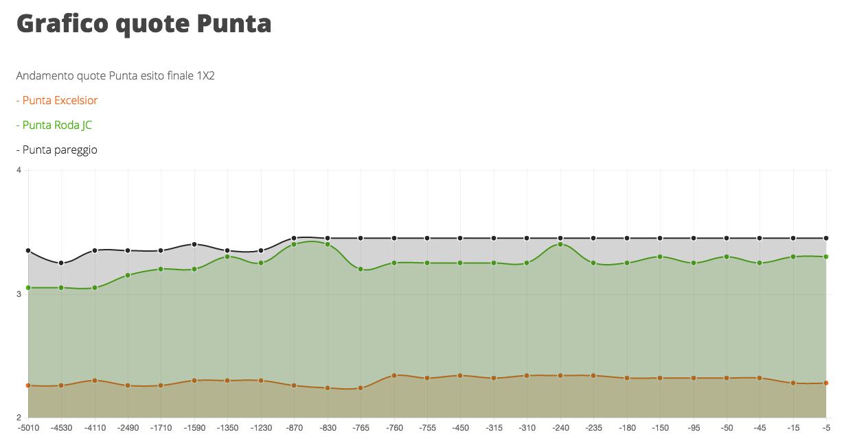 esempio grafico 2
